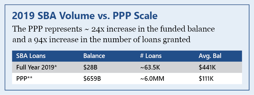 SBA Loan Volume as compared to PPP Loan Volume
